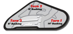 Pocono Race Track Map