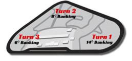 Pocono Race Track Map